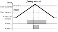 Диаграмма работы СИМ-05т-5-17(09) 1