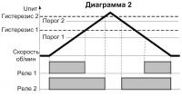 Диаграмма работы СИМ-05т-5-17(09) 2