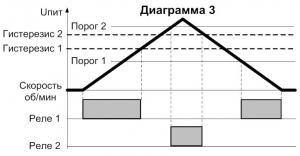 Диаграмма работы СИМ-05т-5-17(09) 3