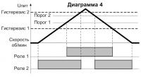 Диаграмма работы СИМ-05т-5-17(09) 4
