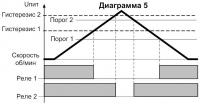 Диаграмма работы СИМ-05т-5-17(09) 5