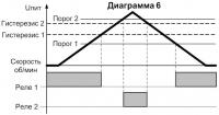 Диаграмма работы СИМ-05т-5-17(09) 6