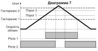 Диаграмма работы СИМ-05т-5-17(09) 7