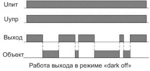 Диаграмма работы ВИКО-МС-101(104)-ЩЗ в режиме dark off