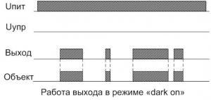 Диаграмма работы ВИКО-МС-101(104)-ЩЗ в режиме dark on