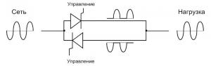 Принцип работы тиристорного блока при максимальной мощности