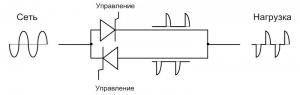 Принцип работы тиристорного блока при 50% мощности
