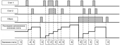 Диаграмма работы СИМ-05-5 (1)