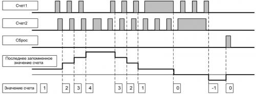 Диаграмма работы СИМ-05-5 (2)