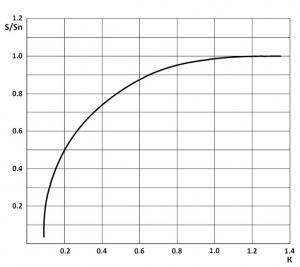 Зависимость отношения расстояния срабатывания S/Sn
