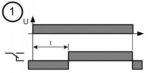 Диаграмма работы реле времени № 1