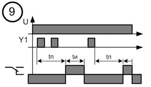 Диаграмма работы реле времени № 9